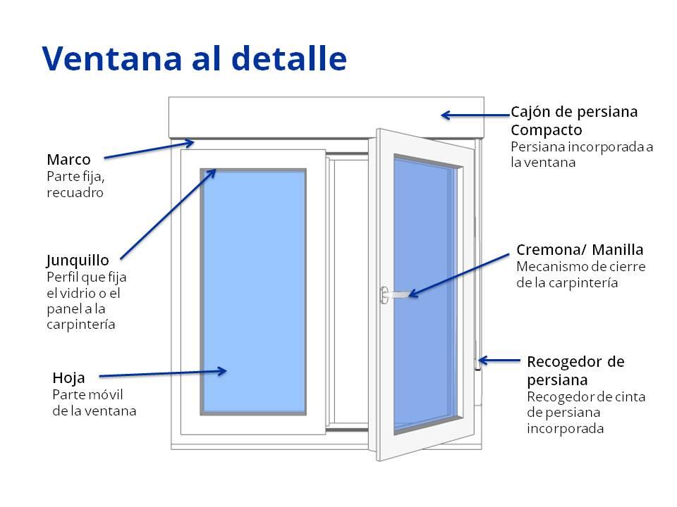 Los vidrios optimizan el aislamiento de tus ventanas for Partes de una persiana